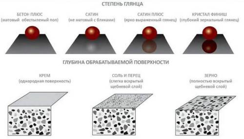 Степень полирования бетона