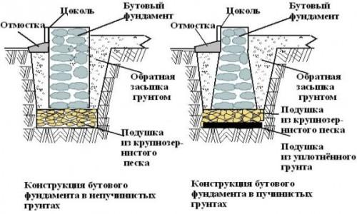 Пример устройства фундамента из бутового камня