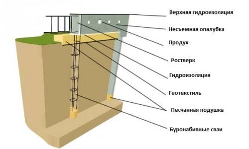 Схема свайно ростверкового фундамента
