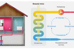 Схема принципа работы геотермального отопления