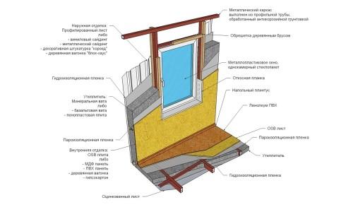 Схема обустройства стен и пола щитового дома