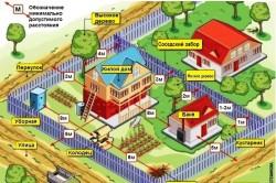 Основные расстояния, которые нужно соблюсти между постройками на участке
