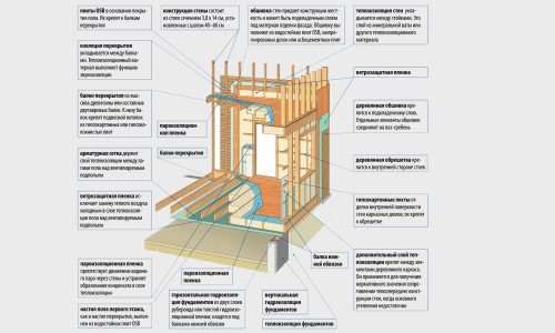 Конструктивные элементы каркасного дома