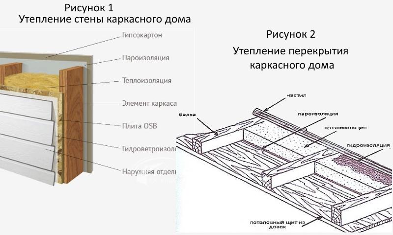 Как утеплить каркасный дом изнутри своими руками 42