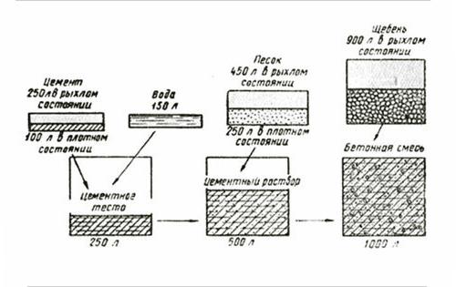 строении бетона