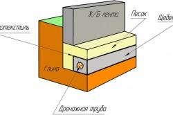 Схема утепления мелкозаглубленного ленточного фундамента на глине.
