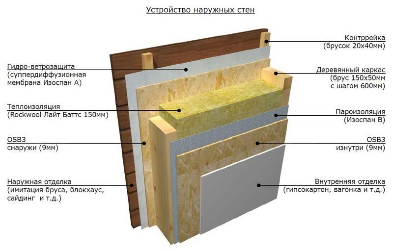 Устройство наружной стены каркасной бани