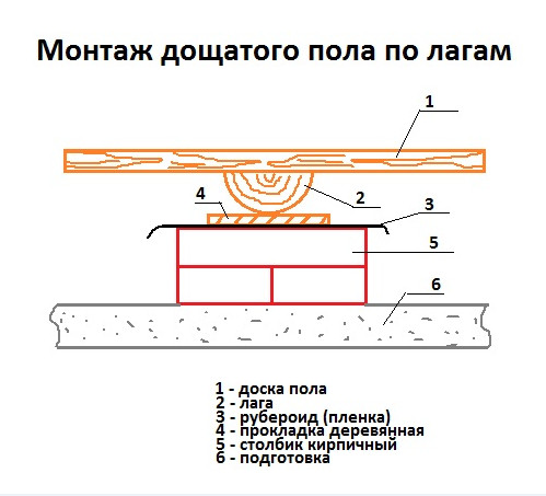 Стяжки комнате ванной материал до в гидроизоляции пола для