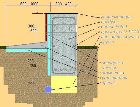Характеристики шумоизоляция панели сэндвич