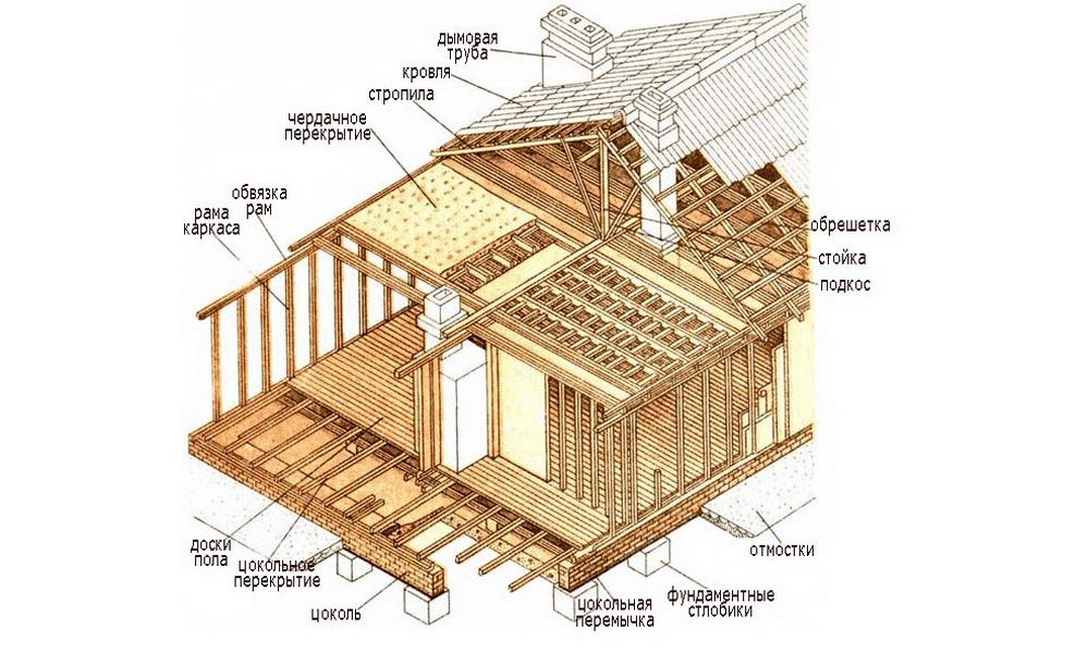 Каркасный дом Технология строительства каркасного дома