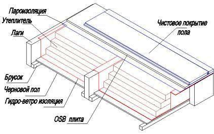 Высотные работы гидроизоляция балкона